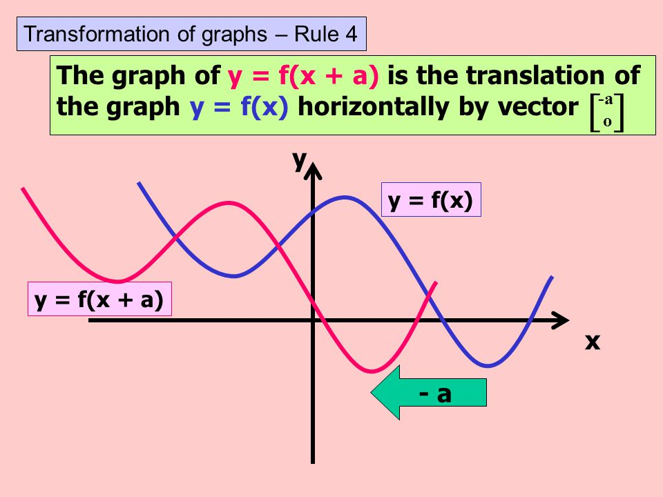 [ ] The graph of y = f(x + a) is the translation of